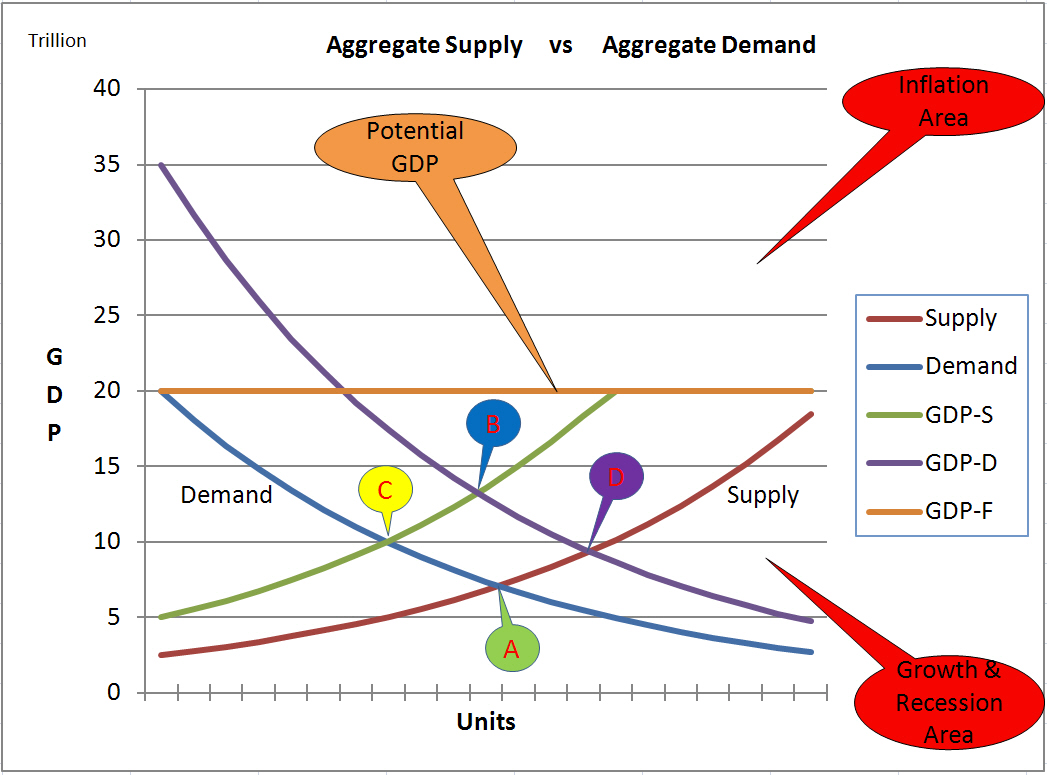 What is a Supply And Demand Curve Supply-demand Curve